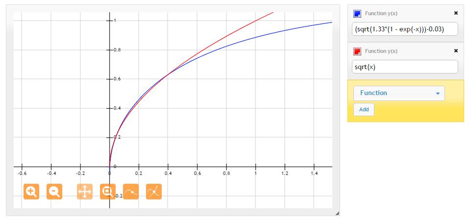 CLOS2 Castle Tonemapping Curve vs Gamma Sqrt